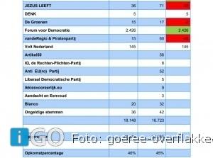 Voorlopige uitslag Europese verkiezingen op Goeree-Overflakkee