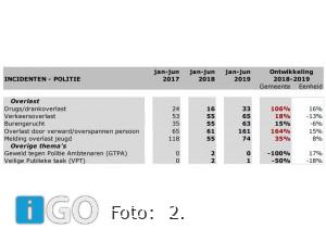 Aantal misdrijven Goeree-Overflakkee met 14 procent gestegen