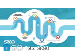 Zwembaden Goeree-Overflakkee hebben licentie Zwem-ABC