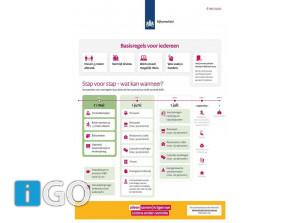 Corona maatregelen: stap voor stap - wat kan wanneer?