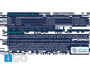 Jaaroverzicht aanvoer garnalen 2020