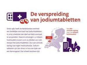 Jodiumtabletten worden verspreid in regio Rijnmond