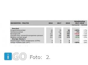 Aantal misdrijven Goeree-Overflakkee nagenoeg gelijk gebleven